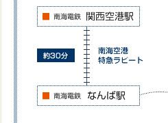 関西空港からなんばへ