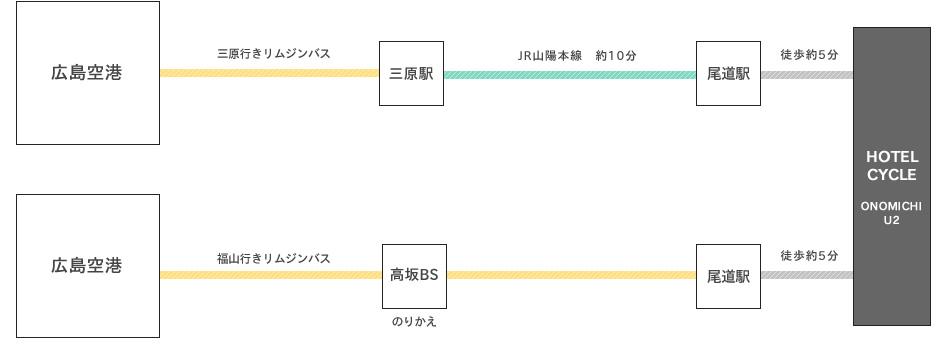 羽田から広島空港をご利用の場合