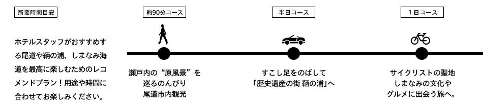 尾道を散歩 サイクル&リラクシングステイ