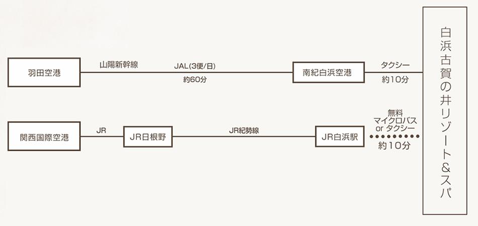 東京・羽田空港から、JAL(1日3往復)で約60分。