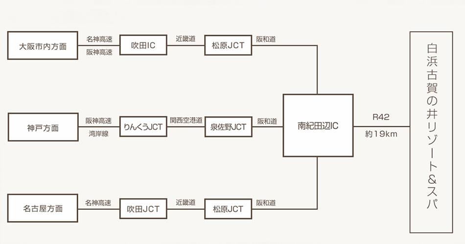 大阪方面より吹田ICより近畿道で松原JCT、阪和道で南紀田辺ICより約30