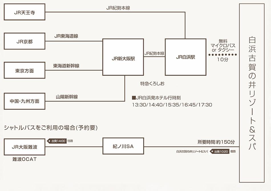 JR天王寺駅から JR紀勢本線JR白浜駅まで約150分。