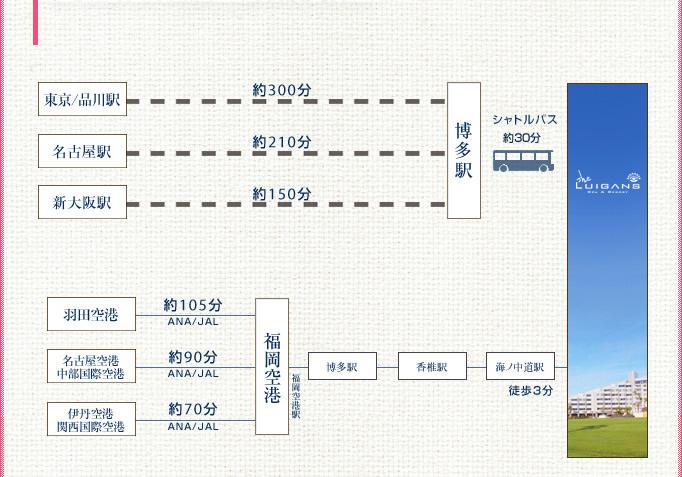 東京より約300分。東海道・山陽新幹線「東京」駅または「品川」駅より「博多」駅へ。