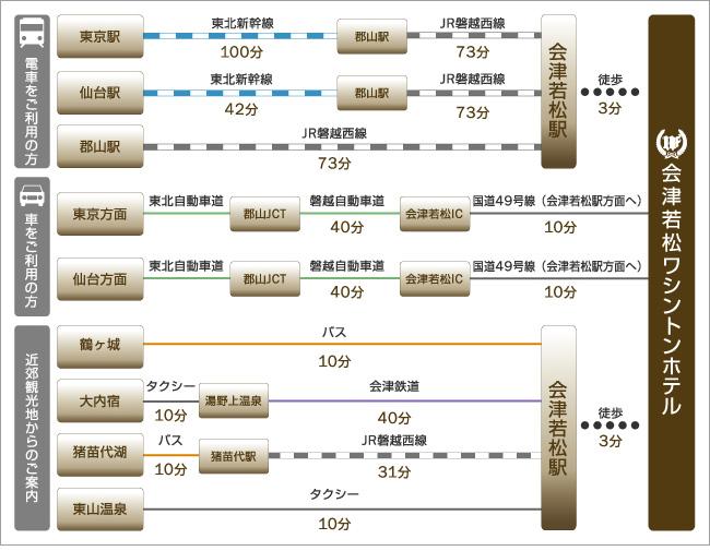 郡山駅から、東京方面から、仙台方面から、主な観光地、鶴ヶ城、猪苗代湖、東山温泉などへのアクセスをご紹介します。