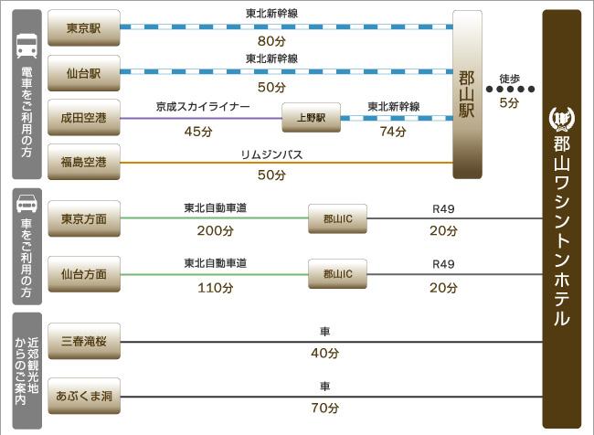 福島空港、東京方面、仙台方面、主な観光地、三春滝桜、あぶくま洞などへのアクセスをご紹介します。