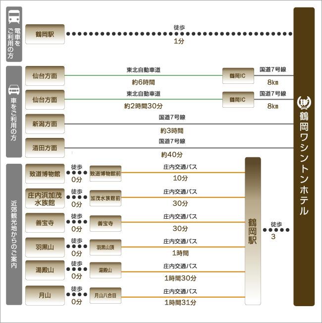鶴岡駅や仙台方面、新潟方面、主な観光地、致道博物館、庄内浜加茂水族館などへのアクセスをご紹介します。