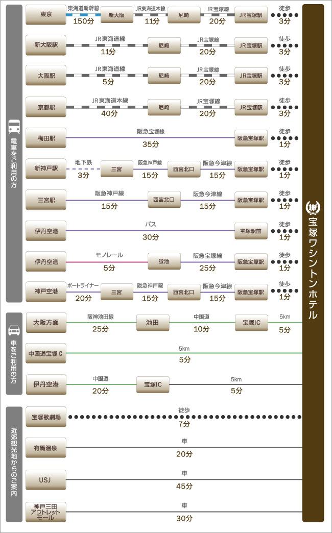 新大阪駅や大阪(梅田)駅、伊丹空港、関西国際空港、神戸空港、主な観光地、宝塚歌劇場、有馬温泉、USJ、神戸三田アウトレットモールなどへのアクセスをご紹介します。