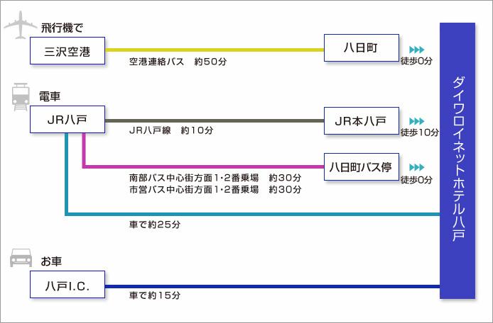 ■三沢空港からのアクセス