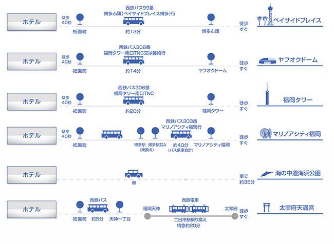 博多駅アクセス_下