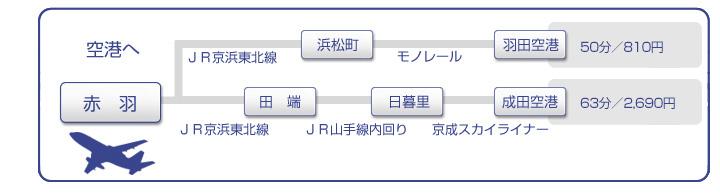 JR赤羽駅からのアクセス 羽田空港、成田空港へ
