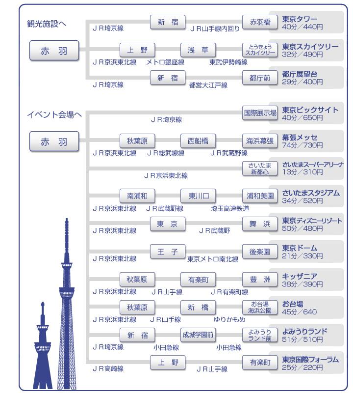 JR赤羽駅からのアクセス 東京スカイツリーやさいたまスーパーアリーナ、さいたまスタジアム、幕張メッセ、東京ビックサイト・ディズニーランドなど観光地・イベント会場などへ