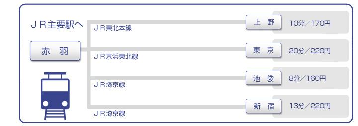 JR赤羽駅からの上野駅、東京駅、池袋駅、新宿駅へのアクセス 主要駅へ