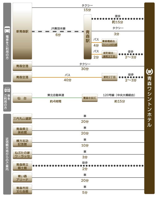 新青森駅や青森空港、仙台。主な観光地、三内丸山遺跡や青森県立美術館などへのアクセスをご紹介します。