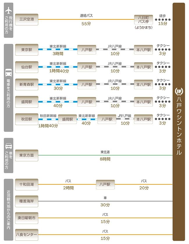新青森駅や仙台駅、盛岡駅、秋田駅、三沢空港、主な観光地、十和田湖、種差海岸などへのアクセスをご紹介します。