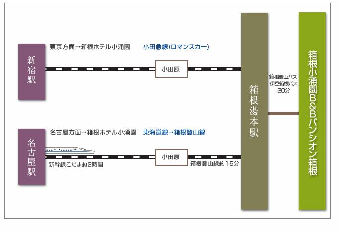電車でのマップ