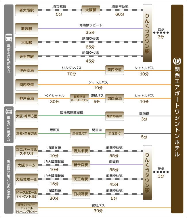 新大阪駅や大阪駅、難波駅、伊丹空港、関西空港、主な観光地、USJ(ユニバーサルスタジオジャパン)、大阪ドームなどへのアクセスをご紹介します。