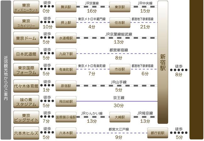 東京駅や品川駅、上野駅、渋谷駅、羽田空港、成田空港主な観光地、東京ディズニーランドやスカイツリーなどへのアクセスをご紹介します。