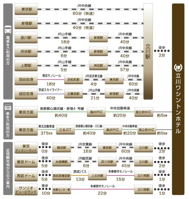 東京駅や新宿駅、品川駅、渋谷駅、羽田空港、成田空港、主な観光地、東京ディズニーランド、東京ドーム、西武ドームなどへのアクセスをご紹介します。