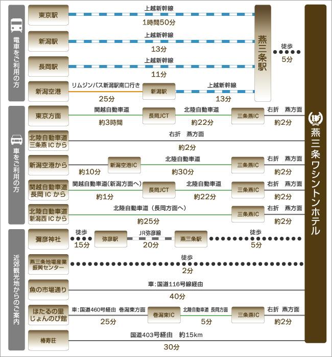 新潟駅や長岡駅、新潟空港、東京方面、主な観光地、弥彦神社、魚の市場通り、ほたるの里じょんのびの館などへのアクセスをご紹介します。