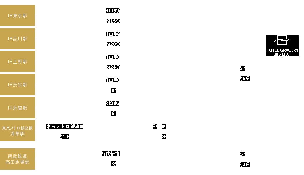 電車のアクセスチャート